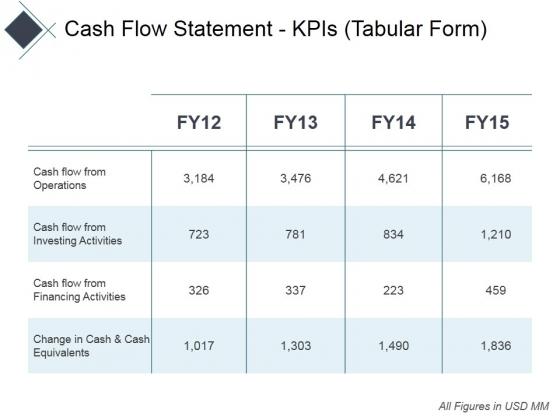 Cash Flow Statement Kpis Tabular Form Ppt PowerPoint Presentation Infographics Professional