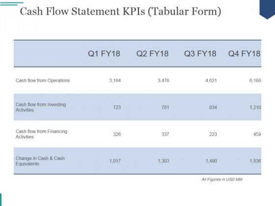 cash flow statement kpis tabular form ppt powerpoint presentation