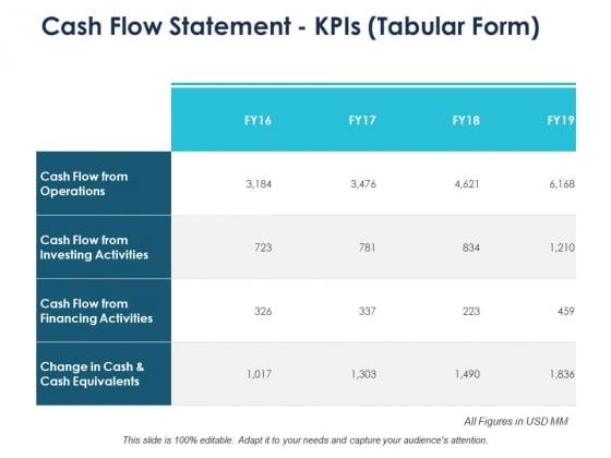 Cash Flow Statement Kpis Tabular Form Ppt PowerPoint Presentation Slides Themes