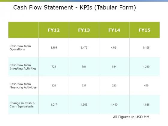 Cash Flow Statement Kpis Tabular Form Ppt PowerPoint Presentation Summary Elements