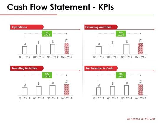 Cash Flow Statement Kpis Template 1 Ppt PowerPoint Presentation Gallery Diagrams