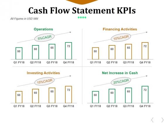 Cash Flow Statement Kpis Template 1 Ppt PowerPoint Presentation Outline Deck