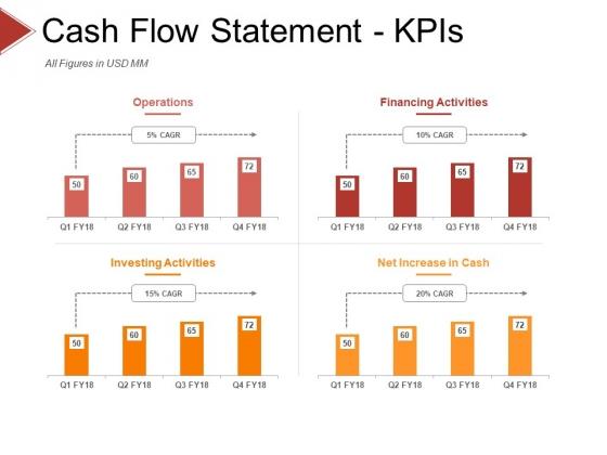Cash Flow Statement Kpis Template 1 Ppt PowerPoint Presentation Pictures Microsoft