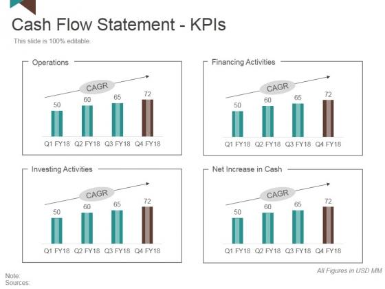 Cash Flow Statement Kpis Template 2 Ppt PowerPoint Presentation Layouts Skills