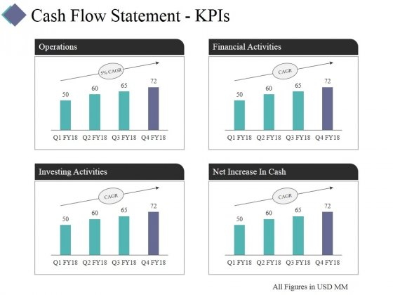 Cash Flow Statement Kpis Template 2 Ppt PowerPoint Presentation Layouts Visuals