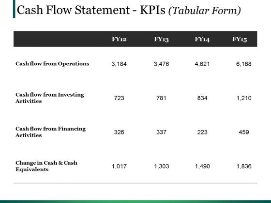 Cash Flow Statement Kpis Template Ppt PowerPoint Presentation Ideas Visual Aids