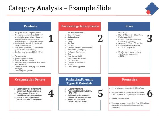 Category Analysis Example Slide Ppt PowerPoint Presentation Outline Introduction