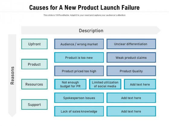 Causes For A New Product Launch Failure Ppt PowerPoint Presentation Icon Outline PDF