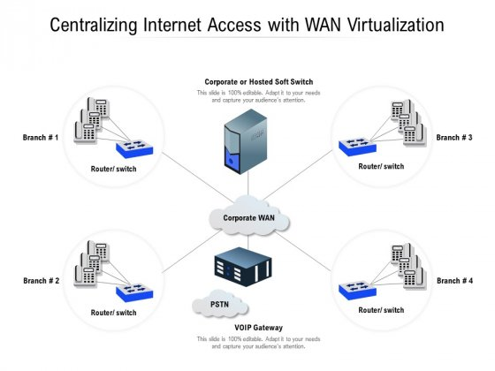 Centralizing Internet Access With WAN Virtualization Ppt PowerPoint Presentation Professional Inspiration