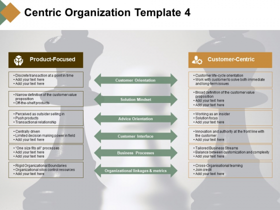 Centric Organization Solution Mindset Ppt PowerPoint Presentation Model Guidelines