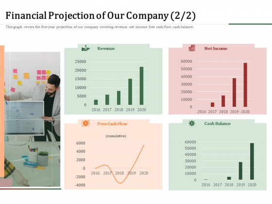 Challenges And Opportunities For Merchant Acquirers Financial Projection Of Our Company Designs PDF