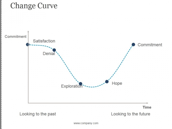 Change Curve Ppt PowerPoint Presentation Backgrounds