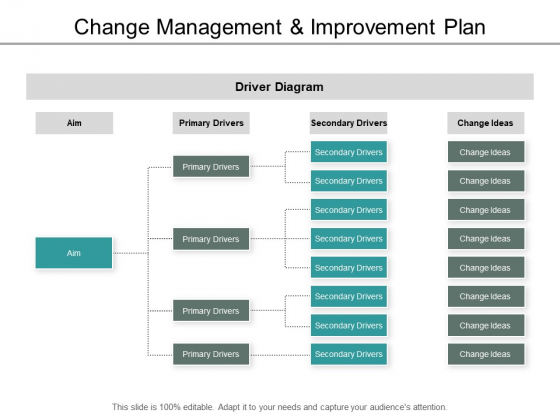 Change Management And Improvement Plan Ppt PowerPoint Presentation Summary Portfolio