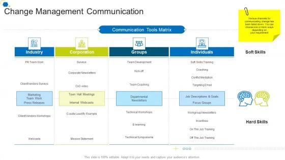 Change Management Communication Corporate Transformation Strategic Outline Formats PDF