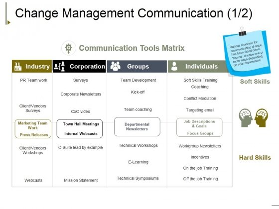 Change Management Communication Template 1 Ppt PowerPoint Presentation Infographic Template Design Ideas