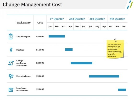 Change Management Cost Ppt PowerPoint Presentation Ideas Backgrounds