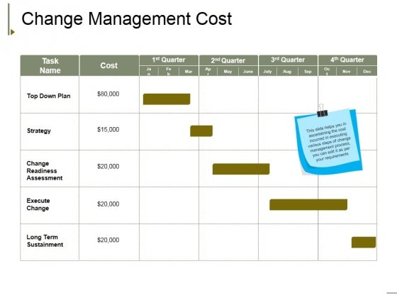 Change Management Cost Ppt PowerPoint Presentation Layouts Inspiration