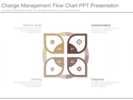 Change Management Flow Chart Ppt Presentation
