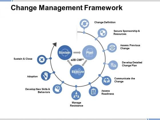 Change Management Framework Ppt PowerPoint Presentation Styles Design Templates