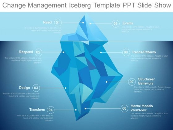Change Management Iceberg Template Ppt Slide Show