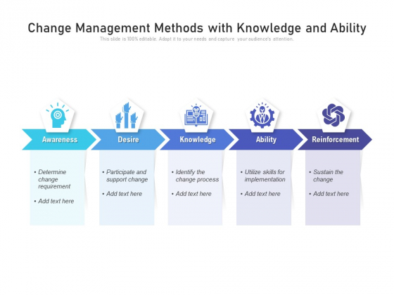 Change Management Methods With Knowledge And Ability Ppt PowerPoint Presentation File Template PDF