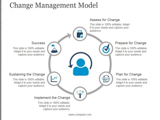 Change Management Model Ppt PowerPoint Presentation Sample