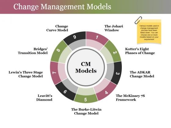 Change Management Models Ppt PowerPoint Presentation Icon Slide Download