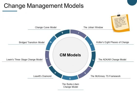 Change Management Models Ppt PowerPoint Presentation Inspiration Demonstration