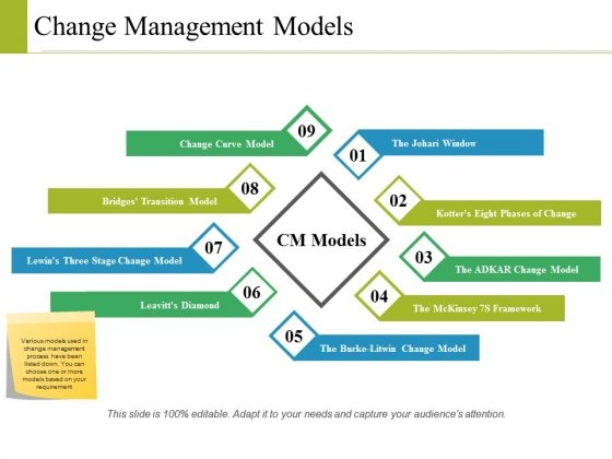 Change Management Models Ppt PowerPoint Presentation Layouts Visual Aids