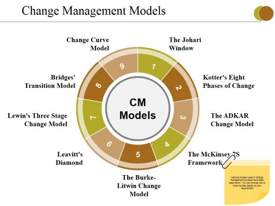 Change Management Models Ppt PowerPoint Presentation Pictures Slides