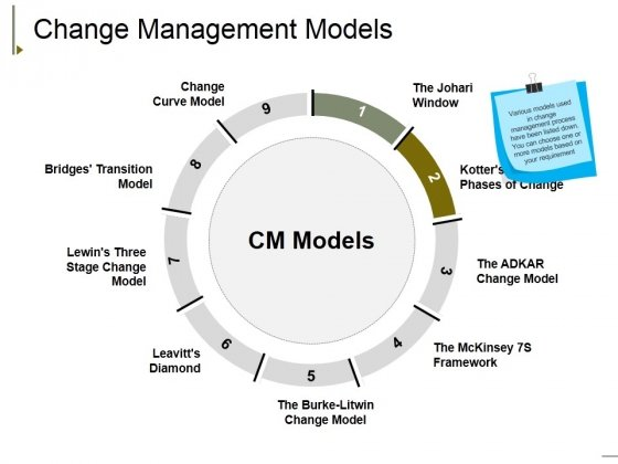 Change Management Models Ppt PowerPoint Presentation Slides Background
