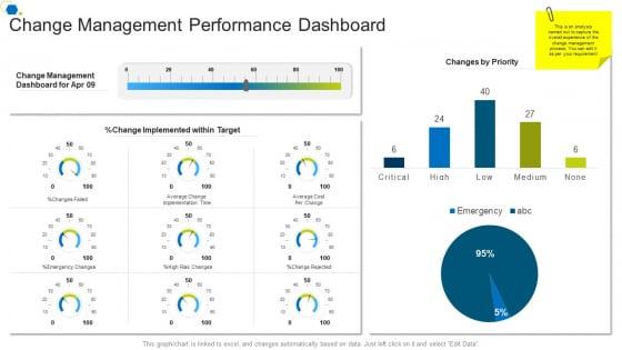 Change_Management_Performance_Dashboard_Corporate_Transformation_Strategic_Outline_Inspiration_PDF_Slide_1
