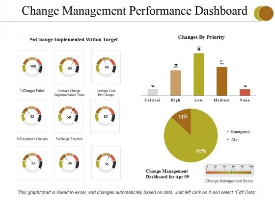 Change Management Performance Dashboard Ppt PowerPoint Presentation Infographics Topics