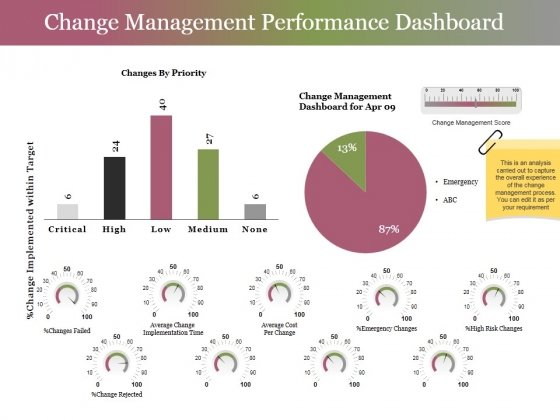 Change Management Performance Dashboard Ppt PowerPoint Presentation Layouts Master Slide