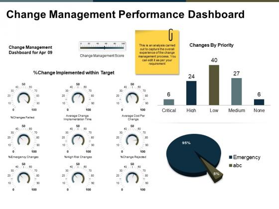 Change Management Performance Dashboard Ppt PowerPoint Presentation Professional Portrait