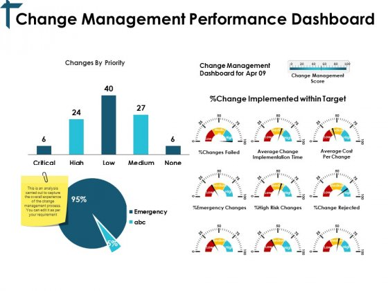 Change Management Performance Dashboard Ppt PowerPoint Presentation Professional Slides