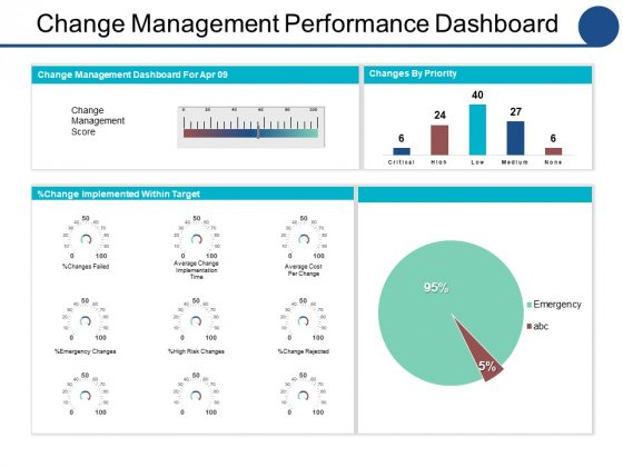 Change Management Performance Dashboard Ppt PowerPoint Presentation Slides Rules