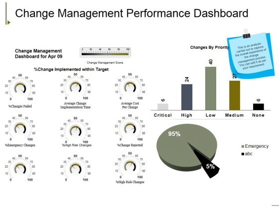 Change Management Performance Dashboard Ppt PowerPoint Presentation Summary Background Image
