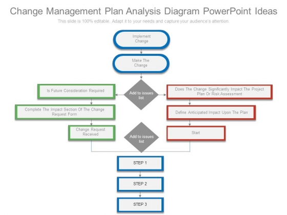 Change Management Plan Analysis Diagram Powerpoint Ideas