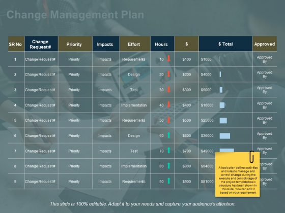 Change Management Plan Ppt PowerPoint Presentation Gallery Outline