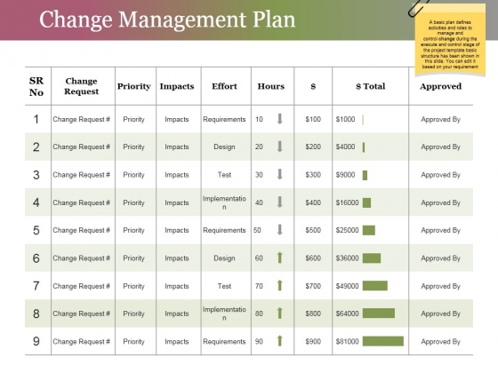 Change Management Plan Ppt PowerPoint Presentation Infographics Background