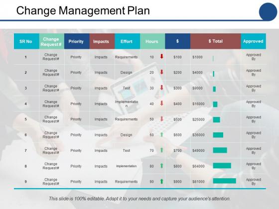 Change Management Plan Ppt PowerPoint Presentation Slides Show