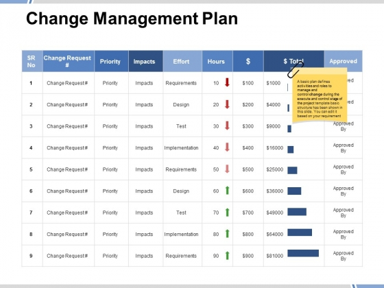 Change Management Plan Ppt PowerPoint Presentation Styles Design Inspiration