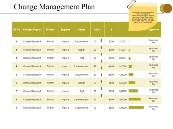Change Management Plan Ppt PowerPoint Presentation Summary Files