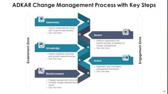 Change_Management_Procedure_Performance_Ppt_PowerPoint_Presentation_Complete_Deck_With_Slides_Slide_10