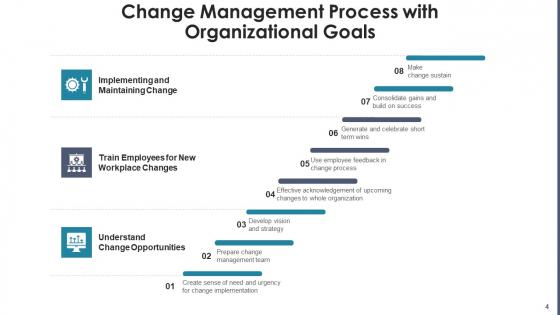 Change_Management_Procedure_Performance_Ppt_PowerPoint_Presentation_Complete_Deck_With_Slides_Slide_4