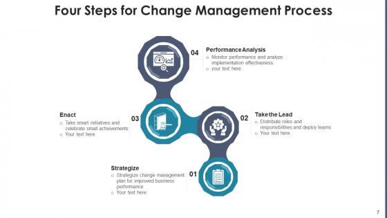 Change_Management_Procedure_Performance_Ppt_PowerPoint_Presentation_Complete_Deck_With_Slides_Slide_7
