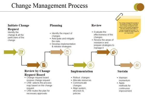 Change Management Process Ppt PowerPoint Presentation Pictures Gallery