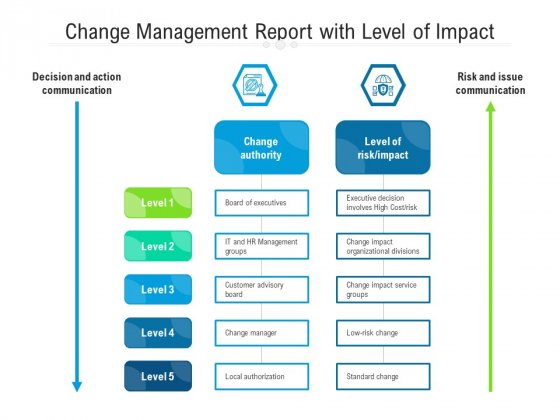 Change Management Report With Level Of Impact Ppt PowerPoint Presentation Infographic Template Show PDF