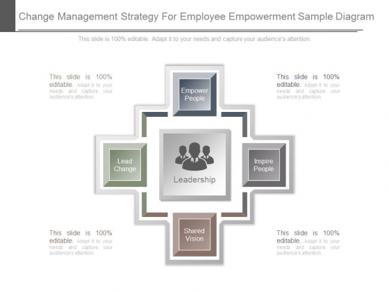 Change Management Strategy For Employee Empowerment Sample Diagram